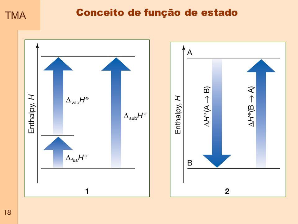 TMA 18 Conceito de função de estado