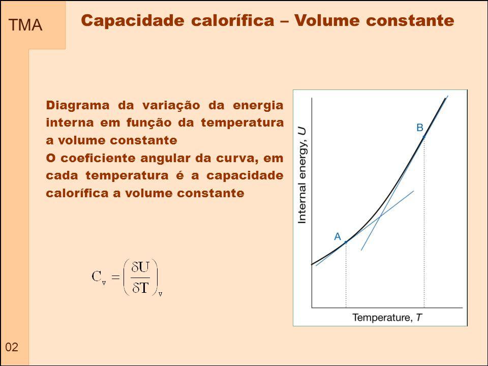 TMA 02 Diagrama da variação da energia interna em função da temperatura a volume constante O coeficiente angular da curva, em cada temperatura é a cap