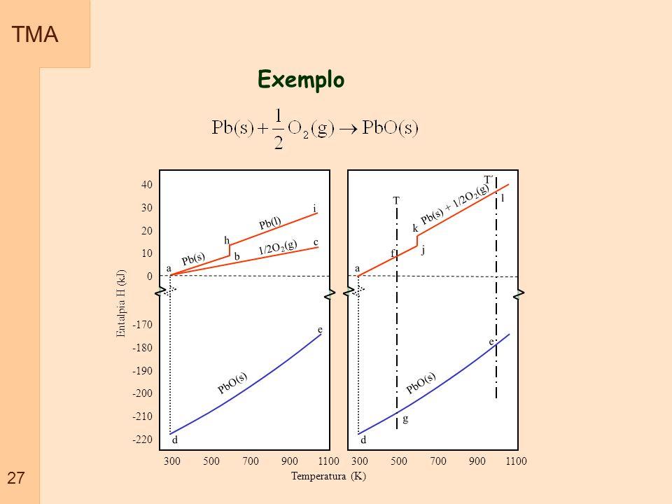 TMA 27 -170 -180 -190 -200 -210 -220 300 500 700 900 1100 Entalpia H (kJ) 40 30 20 10 0 300 500 700 900 1100 Exemplo Temperatura (K) Pb(s) Pb(l) a h b