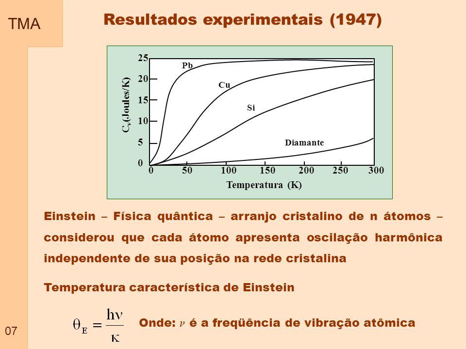 TMA 07 Einstein – Física quântica – arranjo cristalino de n átomos – considerou que cada átomo apresenta oscilação harmônica independente de sua posiç