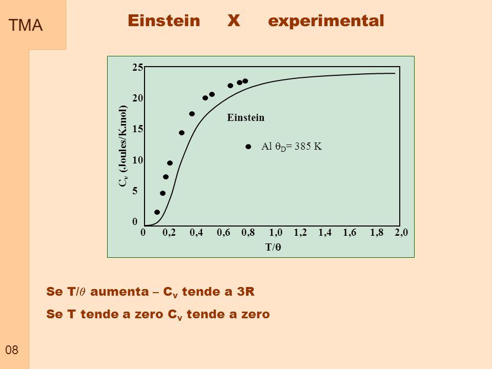 TMA 08 0 0,2 0,4 0,6 0,8 1,0 1,2 1,4 1,6 1,8 2,0 T/ C v (Joules/K.mol) 25 20 15 10 5 0 Einstein Al D = 385 K Se T/ aumenta – C v tende a 3R Se T tende