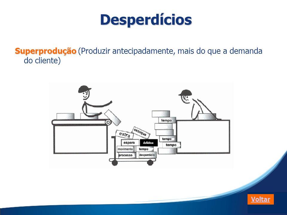 Superprodução Superprodução (Produzir antecipadamente, mais do que a demanda do cliente) VoltarDesperdícios