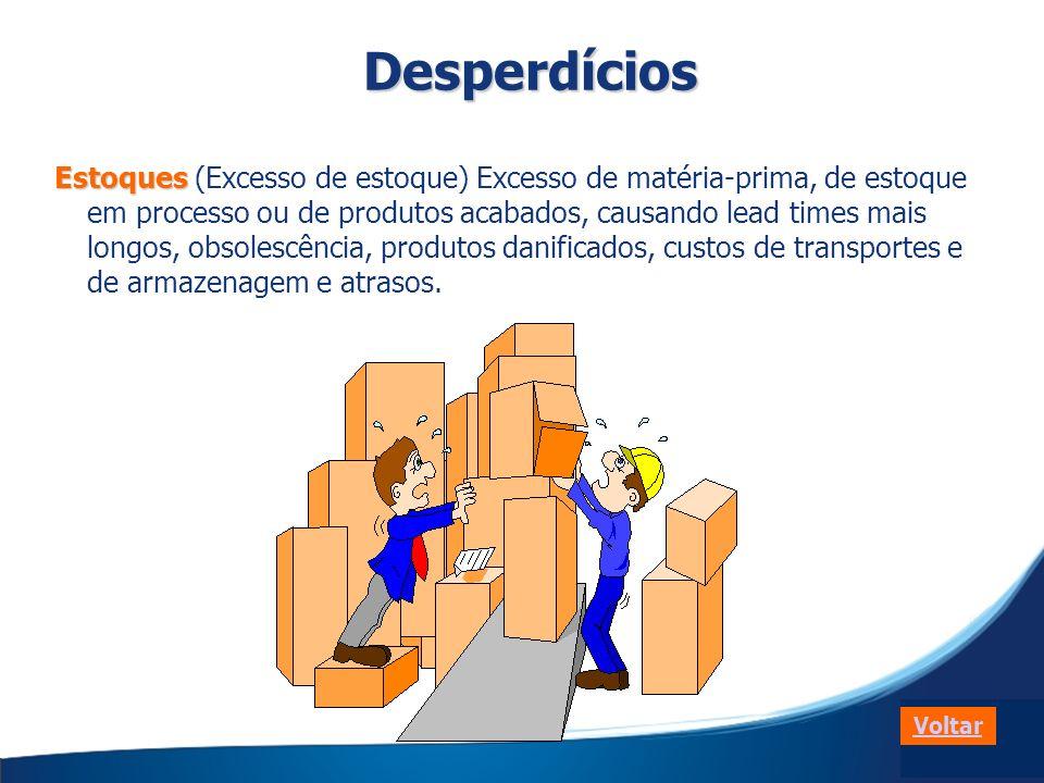 Estoques Estoques (Excesso de estoque) Excesso de matéria-prima, de estoque em processo ou de produtos acabados, causando lead times mais longos, obso