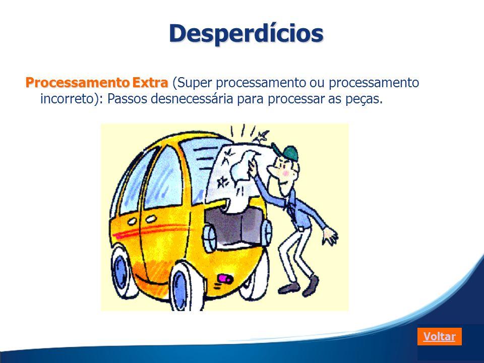 Processamento Extra Processamento Extra (Super processamento ou processamento incorreto): Passos desnecessária para processar as peças. VoltarDesperdí