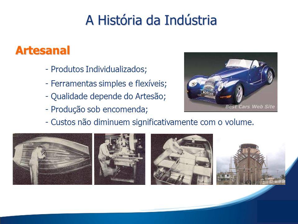 Artesanal Artesanal - Produtos Individualizados; - Ferramentas simples e flexíveis; - Qualidade depende do Artesão; - Produção sob encomenda; - Custos