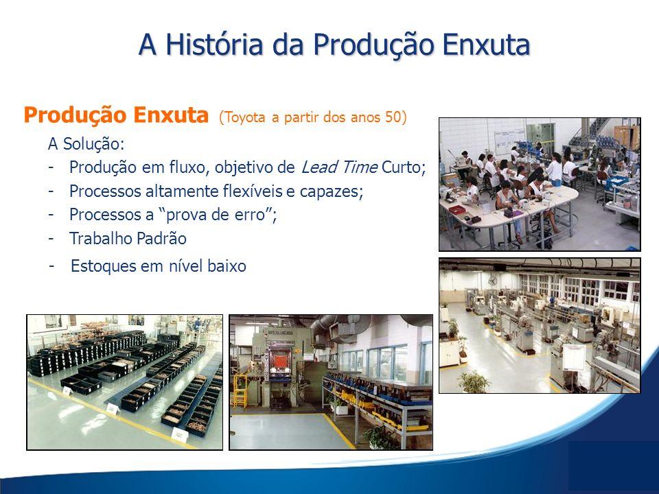 Produção Enxuta (Toyota a partir dos anos 50) A Solução: - Produção em fluxo, objetivo de Lead Time Curto; - Processos altamente flexíveis e capazes;
