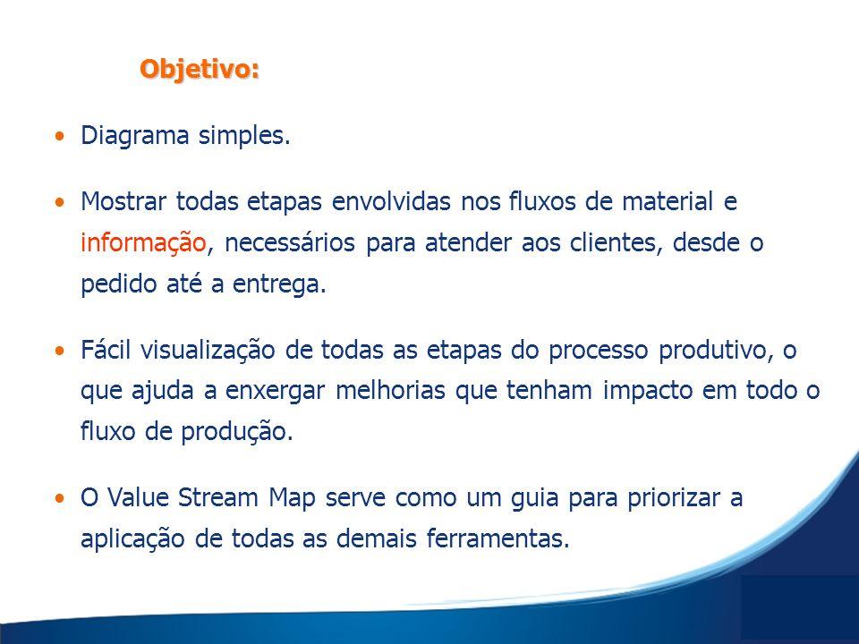 Objetivo: Diagrama simples. Mostrar todas etapas envolvidas nos fluxos de material e informação, necessários para atender aos clientes, desde o pedido