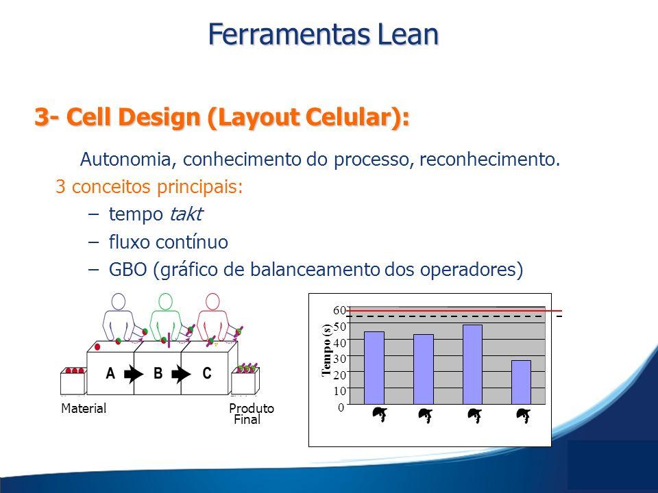 3- Cell Design (Layout Celular): Ferramentas Lean Autonomia, conhecimento do processo, reconhecimento. 3 conceitos principais: –tempo takt –fluxo cont