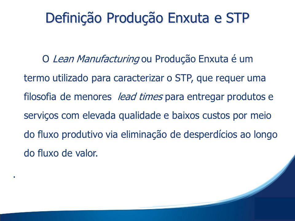 Definição Produção Enxuta e STP O Lean Manufacturing ou Produção Enxuta é um termo utilizado para caracterizar o STP, que requer uma filosofia de meno