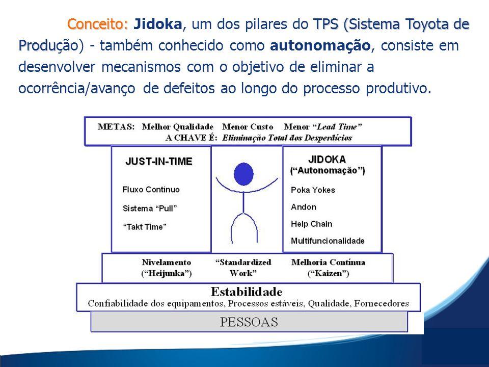 Conceito:TPS (Sistema Toyota de Produ Conceito: Jidoka, um dos pilares do TPS (Sistema Toyota de Produção) - também conhecido como autonomação, consis