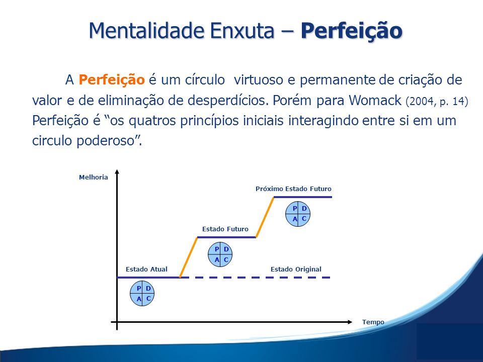 A Perfeição é um círculo virtuoso e permanente de criação de valor e de eliminação de desperdícios. Porém para Womack (2004, p. 14) Perfeição é os qua