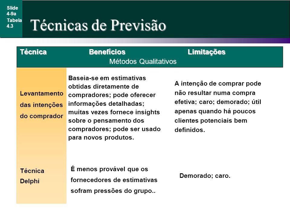 Técnicas de Previsão Slide 4-9a Tabela 4.3 Técnica Levantamento das intenções do comprador Métodos Qualitativos BenefíciosLimitações Baseia-se em esti