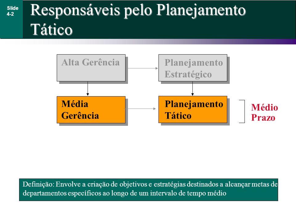 Responsáveis pelo Planejamento Tático Slide 4-2 Definição: Envolve a criação de objetivos e estratégias destinados a alcançar metas de departamentos e