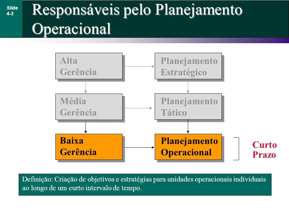 Responsáveis pelo Planejamento Operacional Slide 4-3 Definição: Criação de objetivos e estratégias para unidades operacionais individuais ao longo de
