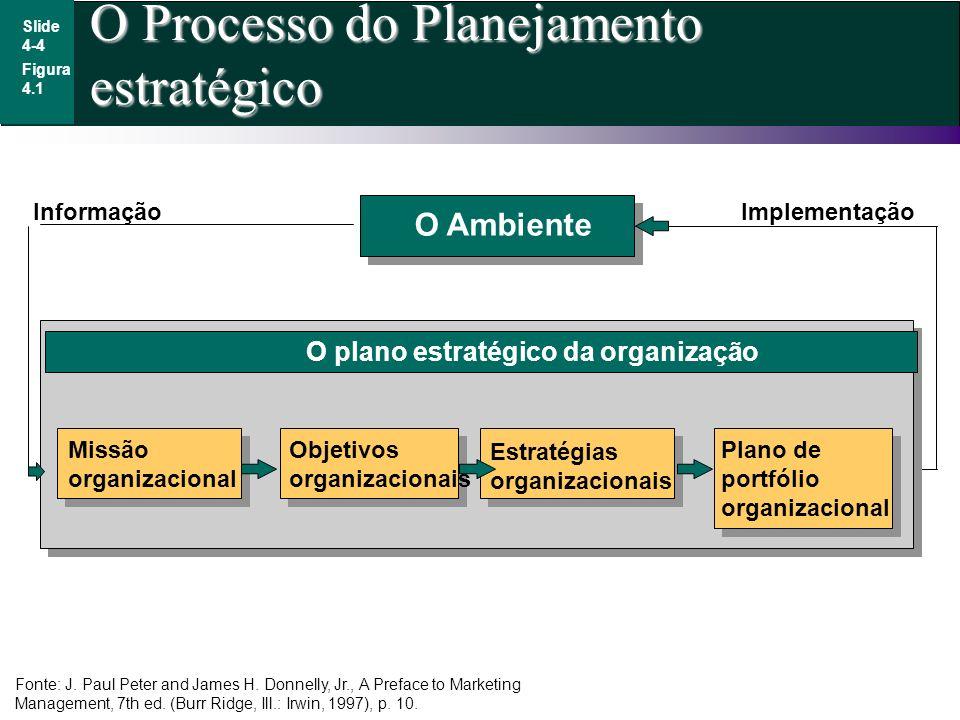 O Processo do Planejamento estratégico Slide 4-4 Figura 4.1 Missão organizacional Objetivos organizacionais Estratégias organizacionais Plano de portf