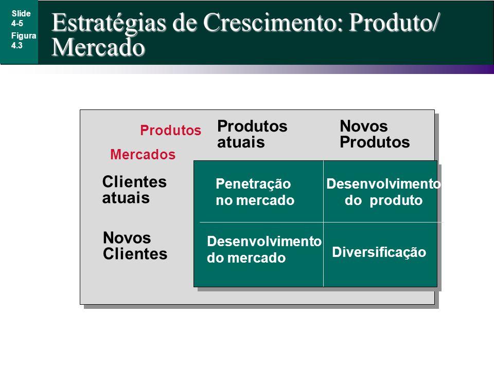 Estratégias de Crescimento: Produto/ Mercado Slide 4-5 Figura 4.3 Penetração no mercado Desenvolvimento do produto Diversificação Desenvolvimento do m