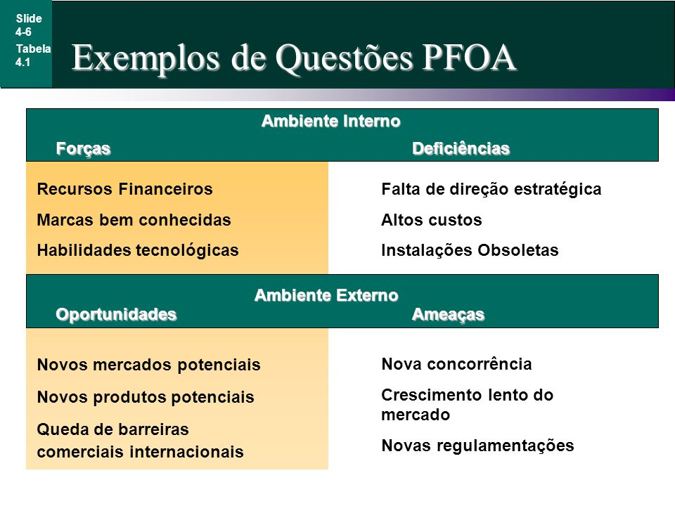 Exemplos de Questões PFOA Slide 4-6 Tabela 4.1 Ambiente Interno Recursos Financeiros Marcas bem conhecidas Habilidades tecnológicas ForçasDeficiências