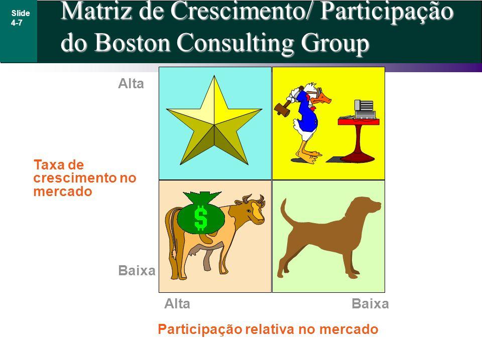 Matriz de Crescimento/ Participação do Boston Consulting Group Slide 4-7 Taxa de crescimento no mercado Alta Baixa AltaBaixa Participação relativa no