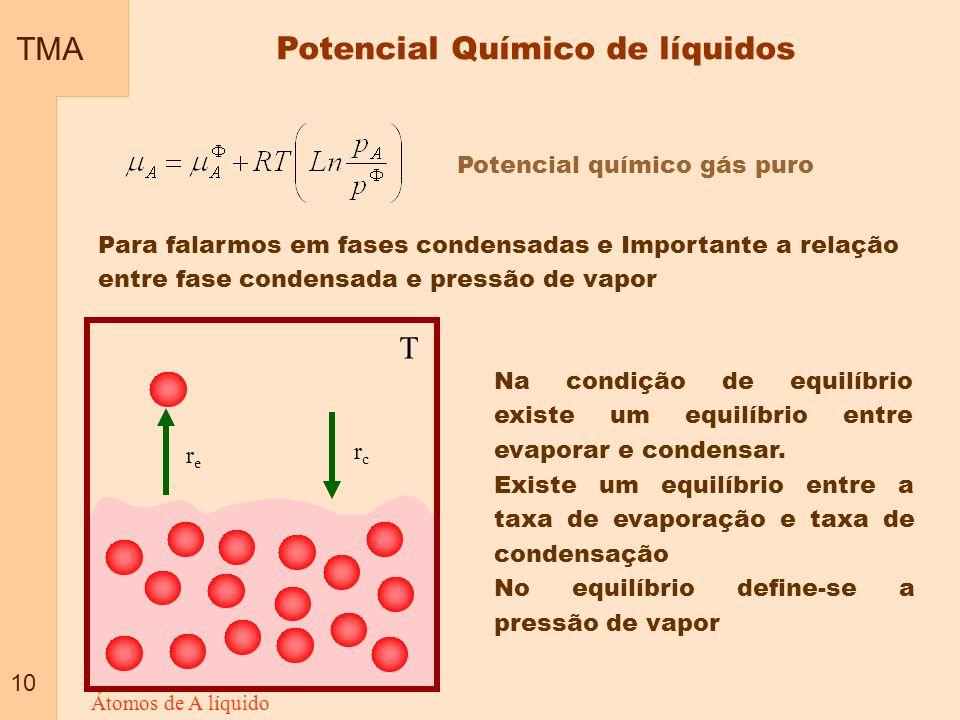 TMA 10 Potencial Químico de líquidos Potencial químico gás puro Para falarmos em fases condensadas e Importante a relação entre fase condensada e pres