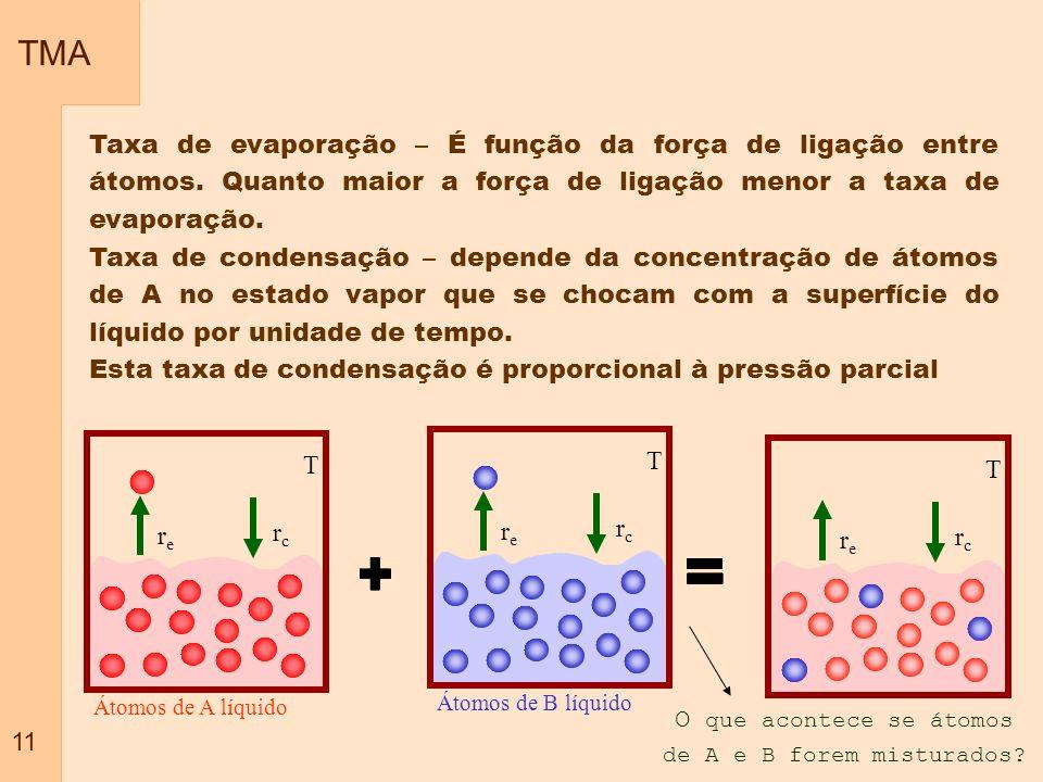 TMA 11 Átomos de A líquido T rere rcrc Taxa de evaporação – É função da força de ligação entre átomos. Quanto maior a força de ligação menor a taxa de