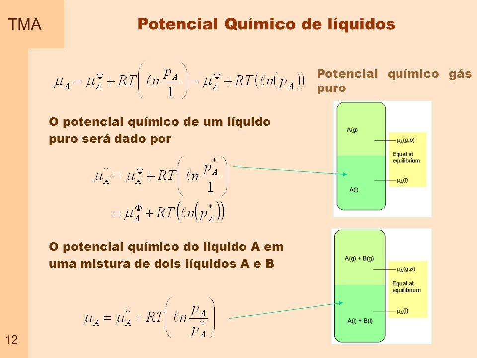 TMA 12 Potencial Químico de líquidos Potencial químico gás puro O potencial químico de um líquido puro será dado por O potencial químico do liquido A