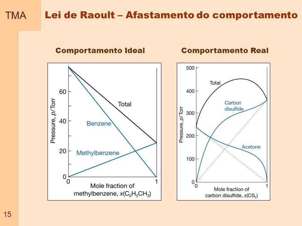 TMA 15 Lei de Raoult – Afastamento do comportamento Comportamento Ideal Comportamento Real