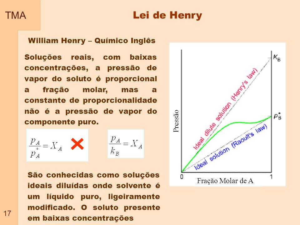TMA 17 Lei de Henry Soluções reais, com baixas concentrações, a pressão de vapor do soluto é proporcional a fração molar, mas a constante de proporcio