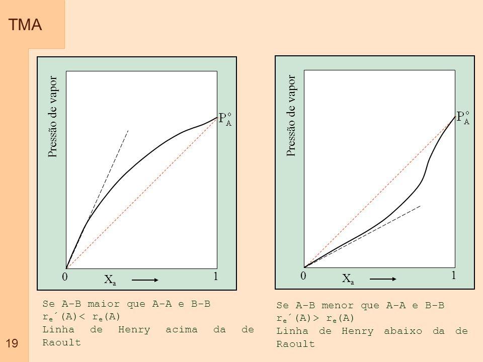 TMA 19 XaXa 1 0 Pressão de vapor XaXa 1 0 Se A-B maior que A-A e B-B r e ´(A)< r e (A) Linha de Henry acima da de Raoult Se A-B menor que A-A e B-B r