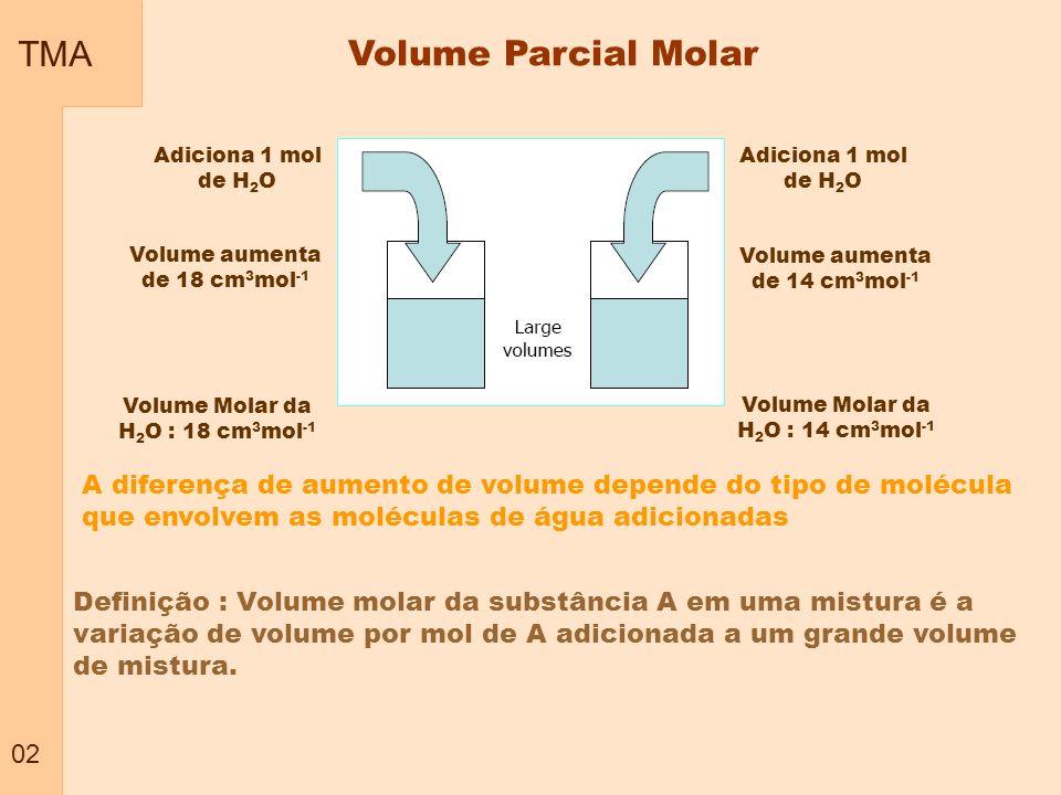TMA 03 Volume Parcial Molar – representação Volume Parcial Molar da água Volume Parcial Molar do etanol Percentual de etanol T= 25 o C Onde n ´ significa todos os outros componentes presentes Etanol Água