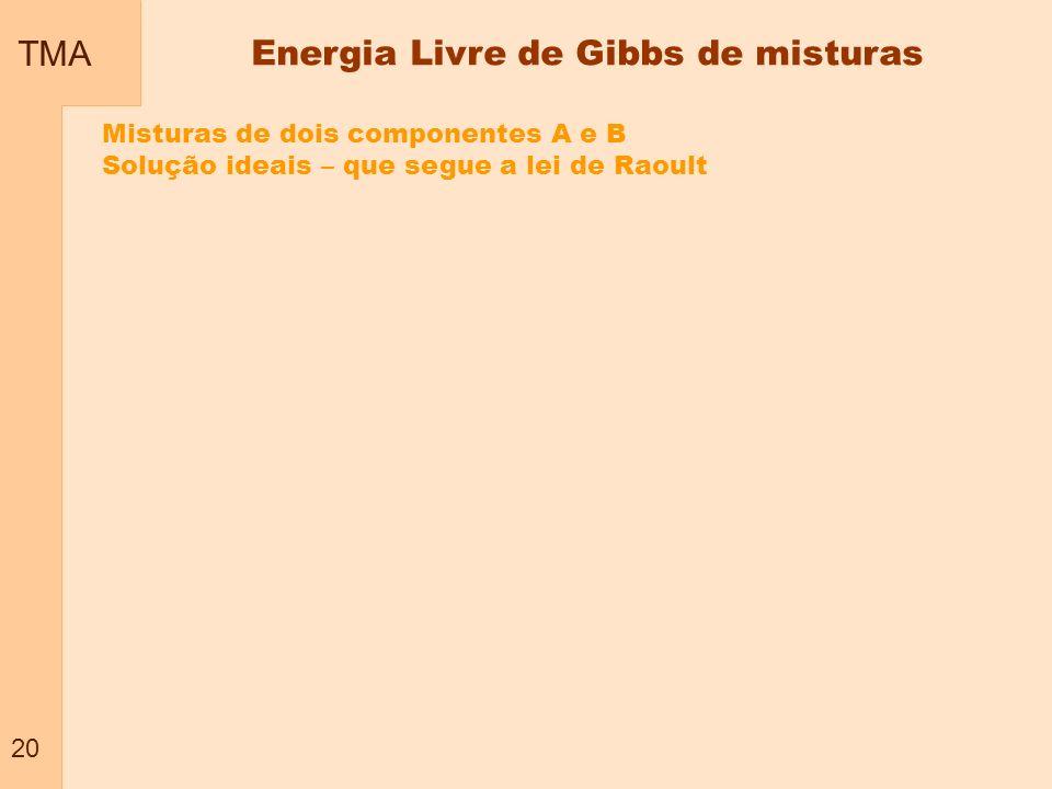 TMA 20 Energia Livre de Gibbs de misturas Misturas de dois componentes A e B Solução ideais – que segue a lei de Raoult