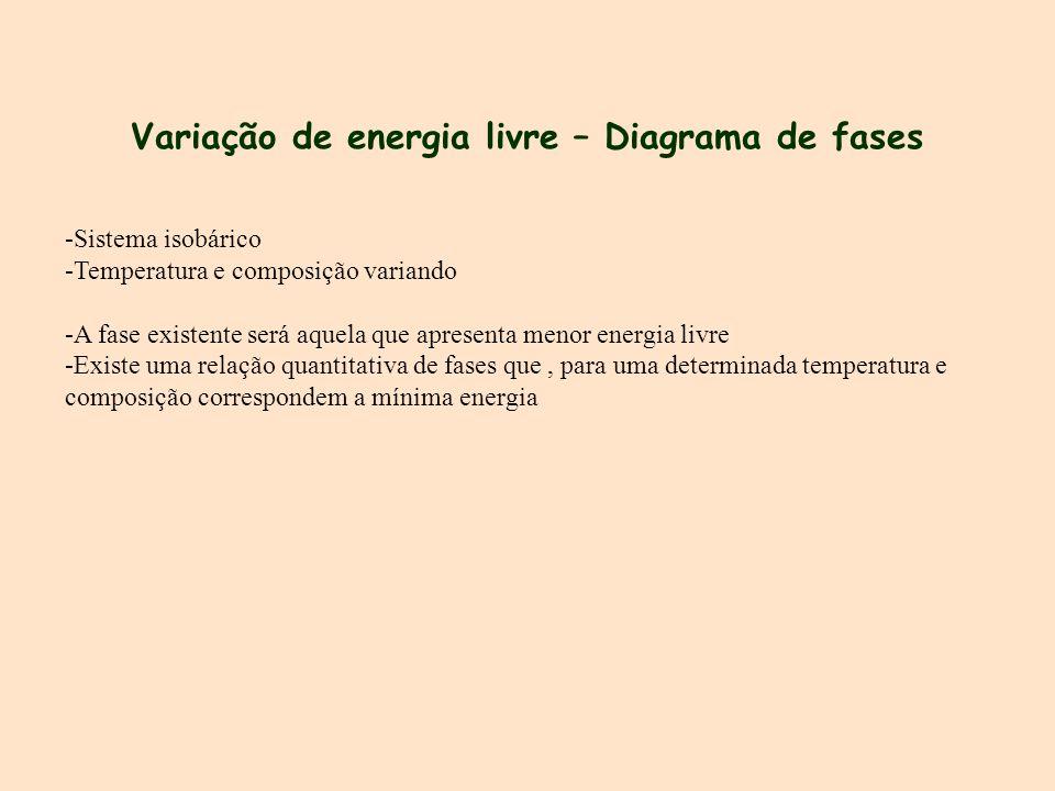 Variação de energia livre – Diagrama de fases -Sistema isobárico -Temperatura e composição variando -A fase existente será aquela que apresenta menor