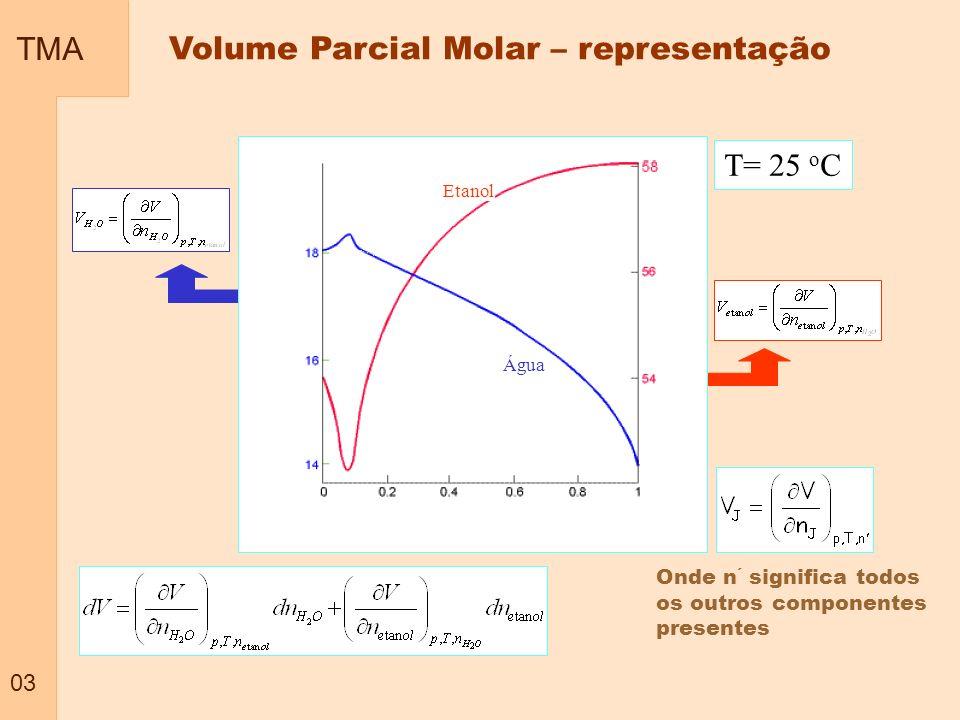 TMA 04 Definição : O volume parcial molar ( que pode ser positivo ou negativo) é o coeficiente angular da curva do volume total da amostra pelo numero de moles de um dos componentes, quando são mantidos constantes a Pressão; a temperatura; e a quantidades dos outros componentes Misturas de dois componentes A e B Quantidade de A, (n A ) Qual o significado do volume parcial molar negativo .