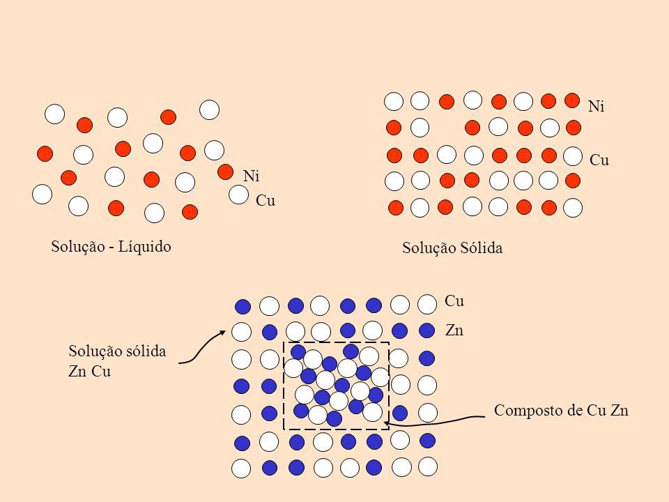 Ni Cu Ni Cu Solução sólida Zn Cu Zn Cu Composto de Cu Zn Solução - Líquido Solução Sólida