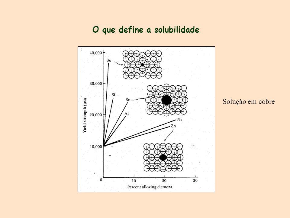 O que define a solubilidade Solução em cobre