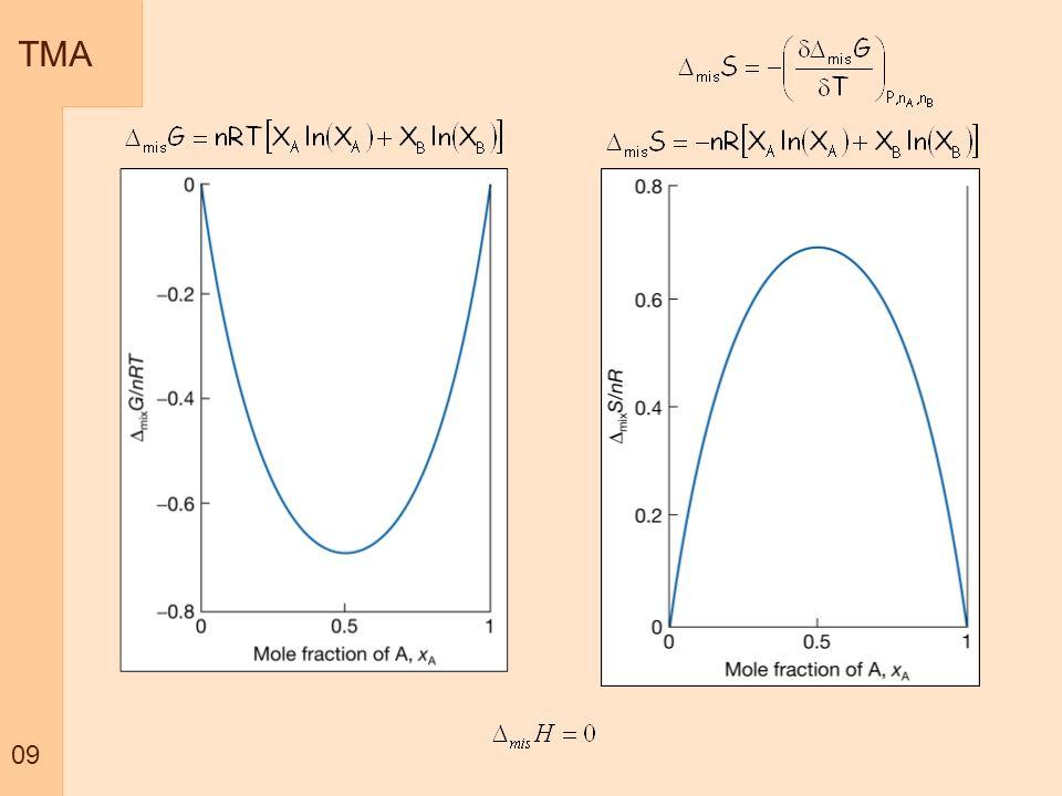 TMA 10 Potencial Químico de líquidos Potencial químico gás puro Para falarmos em fases condensadas e Importante a relação entre fase condensada e pressão de vapor Átomos de A líquido T rere rcrc Na condição de equilíbrio existe um equilíbrio entre evaporar e condensar.