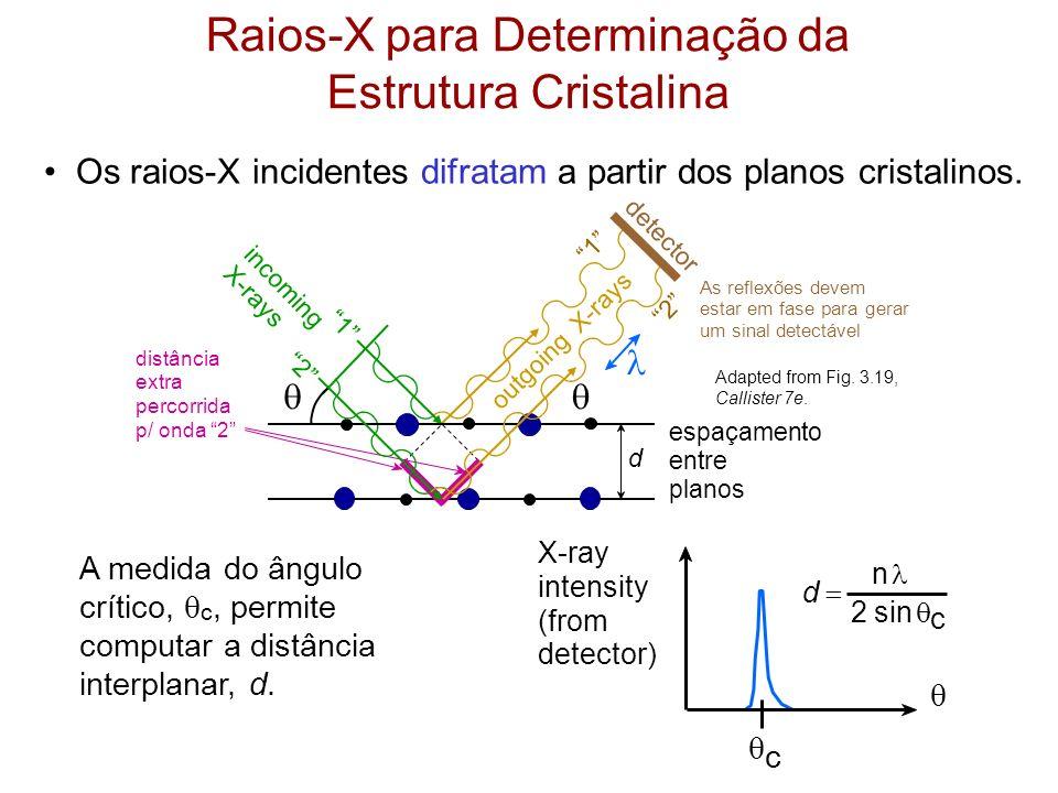 Raios-X para Determinação da Estrutura Cristalina X-ray intensity (from detector) c d n 2 sin c A medida do ângulo crítico, c, permite computar a dist