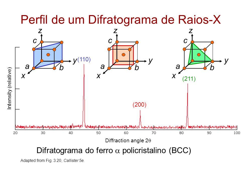 Perfil de um Difratograma de Raios-X Adapted from Fig. 3.20, Callister 5e. (110) (200) (211) z x y a b c Diffraction angle 2 Difratograma do ferro pol