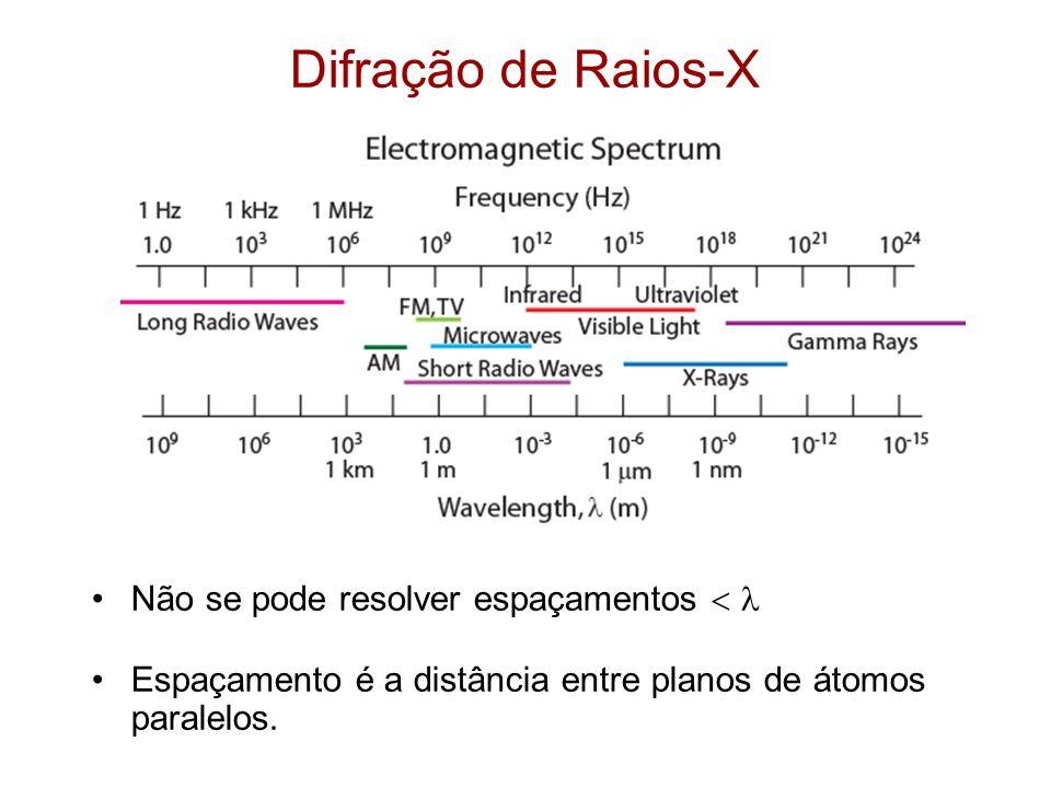 Não se pode resolver espaçamentos Espaçamento é a distância entre planos de átomos paralelos.