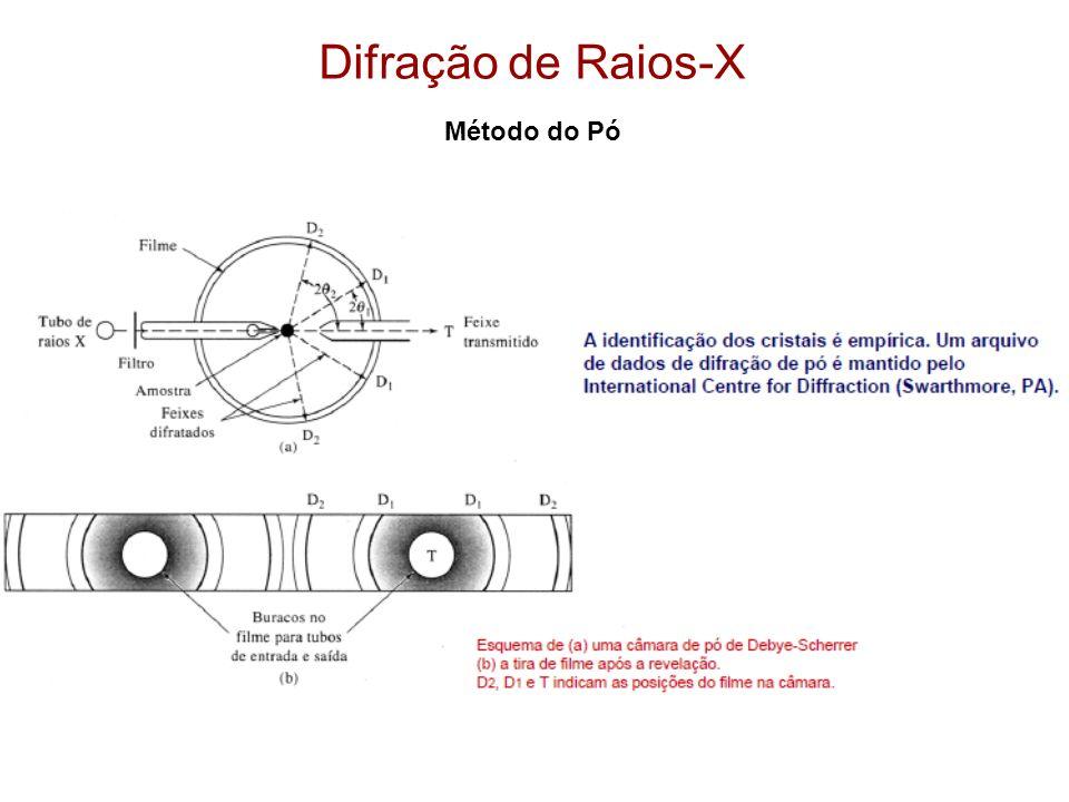 Difração X Espalhamento O fenômeno de difração de raios-x envolve uma mudança de 90 o da polarização do feixe difratado em relação ao incidente Espalhamento não existe correlação de polarização entre o feixe de saída e o incidente No espalhamento nenhuma nova onda é excitada, apenas o feixe de raios-x incidente é refletido pela densidade eletrônica das fases presentes na amostra.