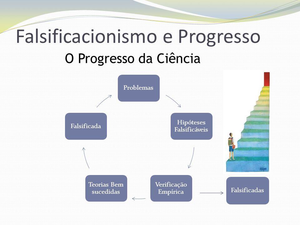 Falsificacionismo e Progresso Problemas Hipóteses Falsificáveis Verificação Empírica Teorias Bem sucedidas Falsificada Falsificadas O Progresso da Ciê
