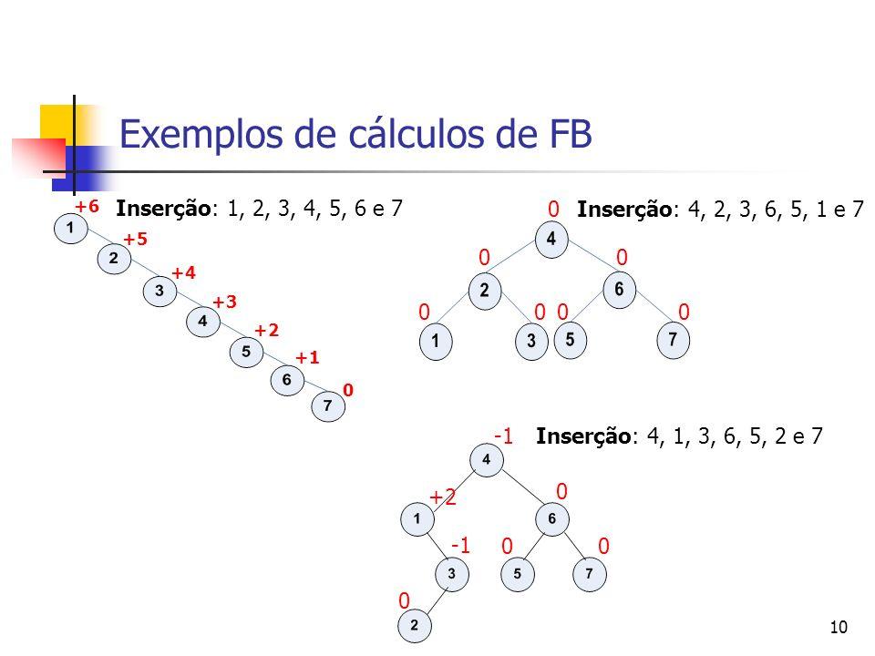 10 Exemplos de cálculos de FB +6 +5 +4 +3 +2 +1 0 Inserção: 1, 2, 3, 4, 5, 6 e 7 00 0 00 00 Inserção: 4, 2, 3, 6, 5, 1 e 7 0 00 +2 0 Inserção: 4, 1, 3, 6, 5, 2 e 7