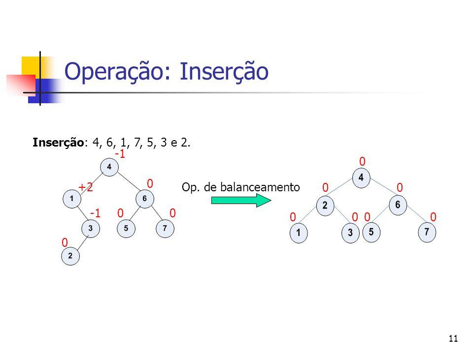 11 Operação: Inserção 00 0 00 00 Op. de balanceamento 0 00 +2 0 Inserção: 4, 6, 1, 7, 5, 3 e 2.