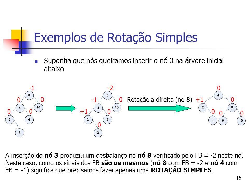 16 Exemplos de Rotação Simples Suponha que nós queiramos inserir o nó 3 na árvore inicial abaixo 0 0 00 0 +10 -2 0 Rotação a direita (nó 8) 0 0 00 +10 A inserção do nó 3 produziu um desbalanço no nó 8 verificado pelo FB = -2 neste nó.