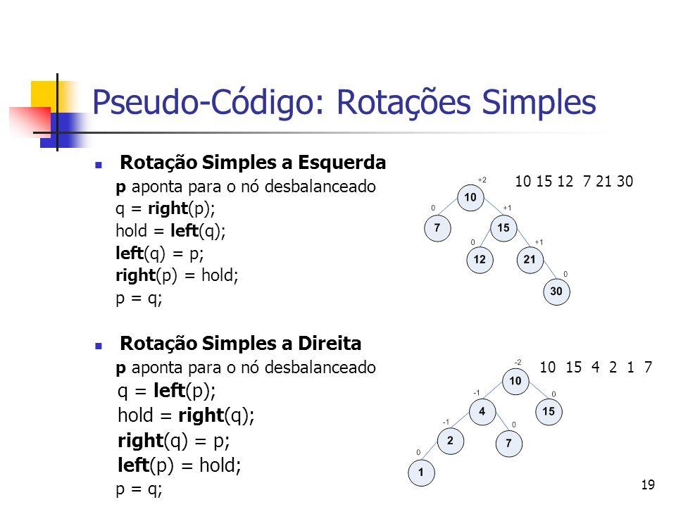 19 Pseudo-Código: Rotações Simples Rotação Simples a Esquerda p aponta para o nó desbalanceado q = right(p); hold = left(q); left(q) = p; right(p) = hold; p = q; Rotação Simples a Direita p aponta para o nó desbalanceado q = left(p); hold = right(q); right(q) = p; left(p) = hold; p = q; 10 15 12 7 21 30 10 15 4 2 1 7