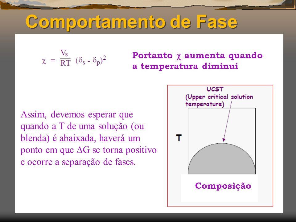 Comportamento de Fase Portanto aumenta quando a temperatura diminui Assim, devemos esperar que quando a T de uma solução (ou blenda) é abaixada, haver