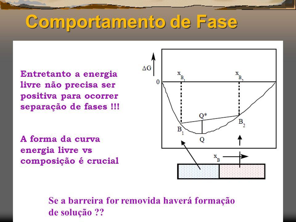 Comportamento de Fase Entretanto a energia livre não precisa ser positiva para ocorrer separação de fases !!! A forma da curva energia livre vs compos