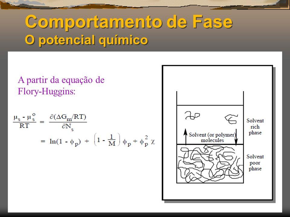 Comportamento de Fase O potencial químico A partir da equação de Flory-Huggins: