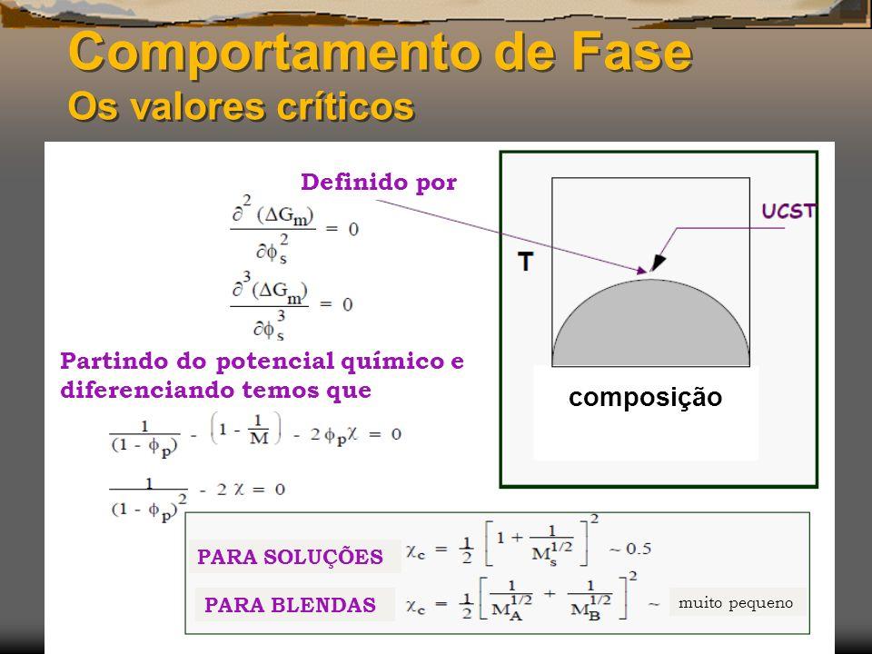 Comportamento de Fase Os valores críticos Definido por composição Partindo do potencial químico e diferenciando temos que PARA SOLUÇÕES PARA BLENDAS m
