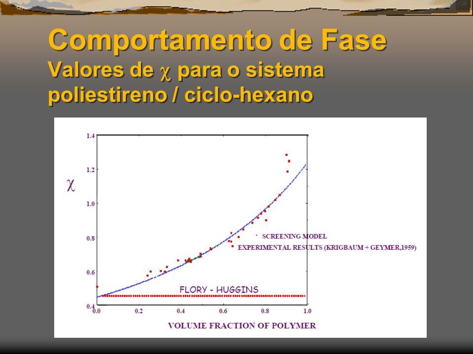 Comportamento de Fase Valores de para o sistema poliestireno / ciclo-hexano
