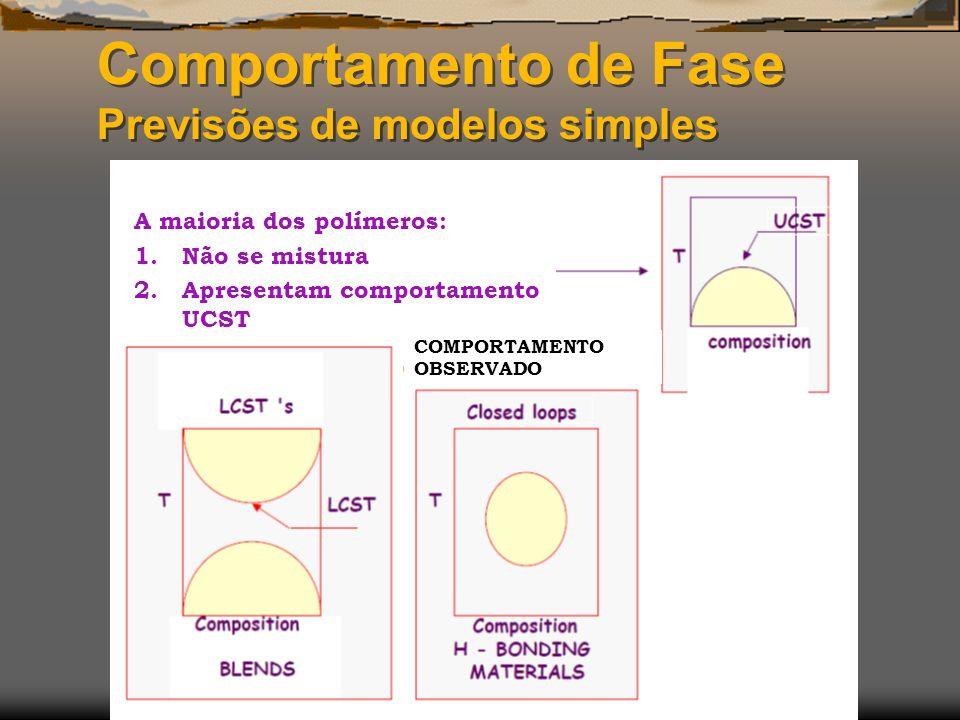 Comportamento de Fase Previsões de modelos simples A maioria dos polímeros: 1.Não se mistura 2.Apresentam comportamento UCST COMPORTAMENTO OBSERVADO
